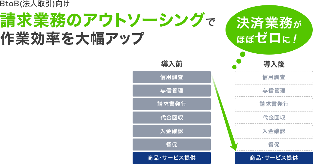 BtoB(法人取引)向け 請求業務のアウトソーシングで作業効率を大幅アップ 決済業務がほぼゼロに!